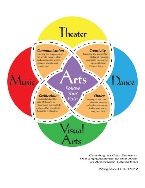 arts education why is it important arts to grow art s importance to education ru creatively inspired
