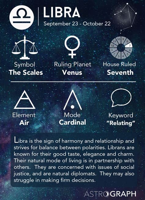 astrograph libra in astrology