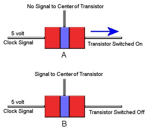 understanding transistor understanding transistor 28 images how to understand and use transistors in circuits one