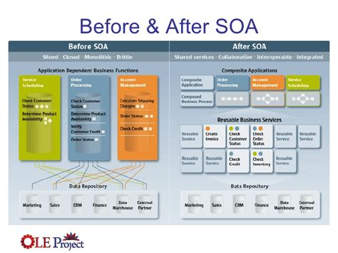 soa architecture diagram service oriented architecture and business process