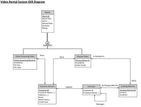 eer diagram tool html entities table phpsourcecode net