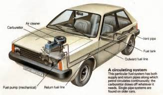 Fuel System In Automobile Car Fuel System The About Cars