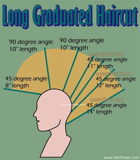 diagram of wedge haircut 45 degree haircut pictures hairstylegalleries com