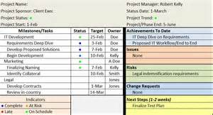 how to make project reports more valuable