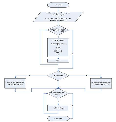 merge sort flowchart galuhprasetyo adventure