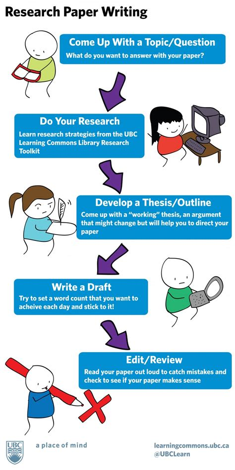 education tips excellent tips on research paper writing educational