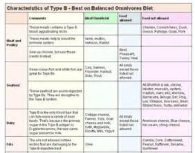 blood type diet type b