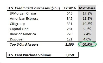 Total Credit Purchases Formula Credit Cards Account For Almost 18 Of All Credit Card Purchases In The U S Nasdaq