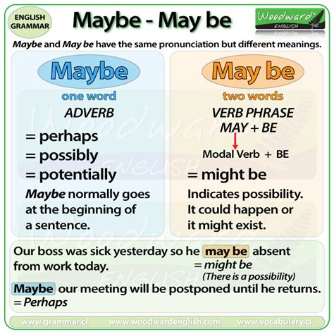 Perhaps Maybe by Maybe Or May Be What Is The Difference