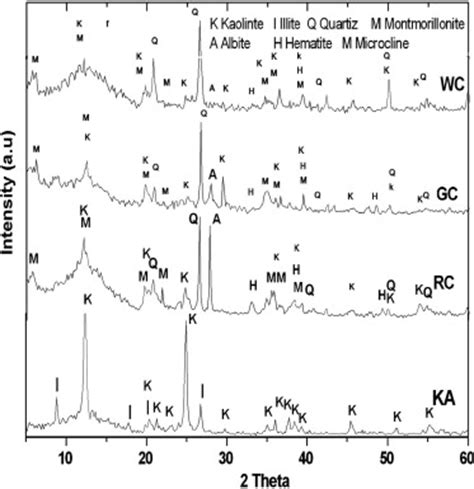 montmorillonite x ray diffraction pattern x ray diffraction patterns of the clays k kaolinite i