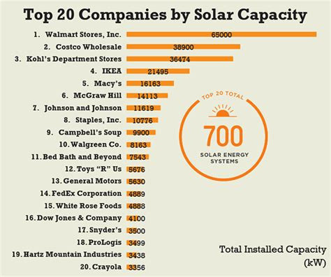 Top Manufacturers by Solar Panels Are Cheap Enough And Efficient Enough