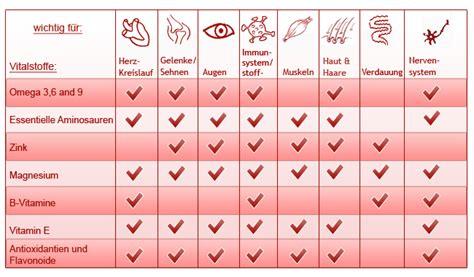 niereninsuffizienz ernährung tabelle katzenern 228 hrung das futterhaus