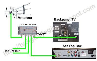 membuat antena tv sederhana dengan box listrik t dus cara pemasangan set top box dvb t2 kabarinata untuk kita