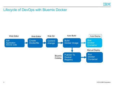 docker start image create docker image with bluemix dev ops