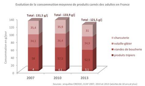 mod鑞es de cuisines am駭ag馥s dysnutrition and products consumption in