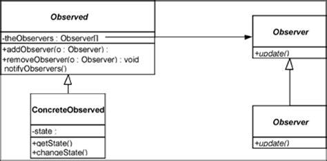 observer pattern gang of four observer design pattern structure behavioral design