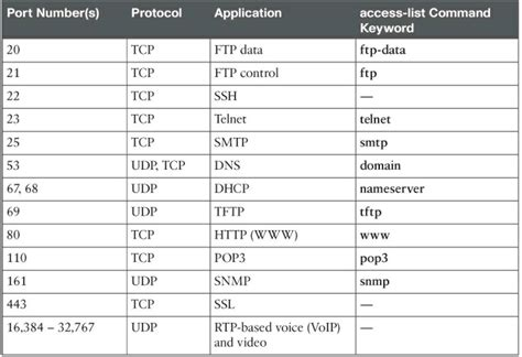 tcp udp list tcp and udp numbers most common numbers autos post