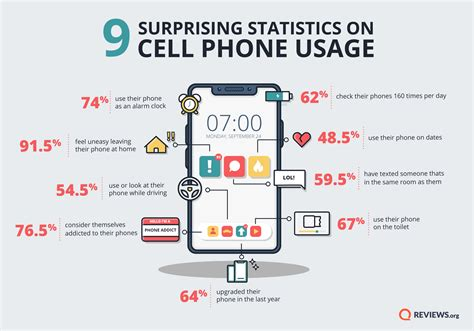 cell phone statistics cell phone behavior survey are people addicted to their