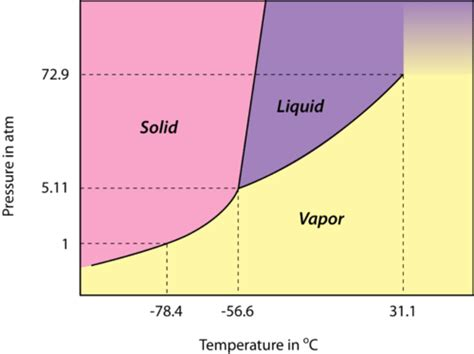 phase diagram for iodine changes of state ck 12 foundation