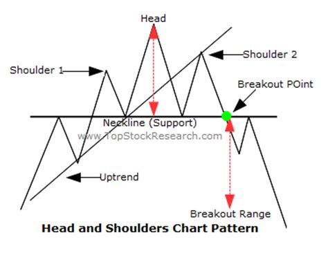 pattern technical definition head and shoulder pattern is a very reliable pattern and