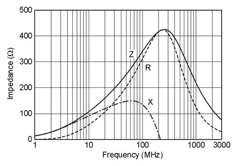 ferrite bead vs inductor ferrite mbedded