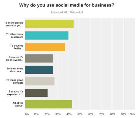 how do you use how do small businesses use social media survey results