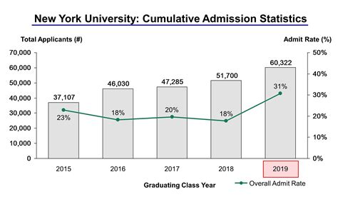New York Mba Admissions Requirements by New York Acceptance Rate And Admission Statistics
