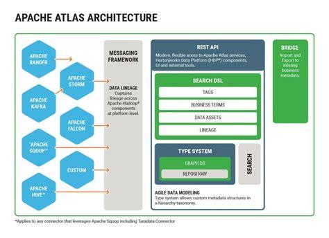 atlas pattern works apache atlas hortonworks