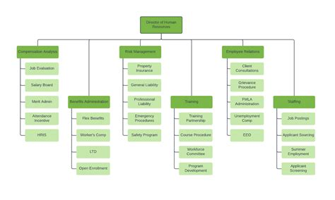 restaurant organizational chart template 28 images 100