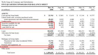 wells fargo s frightening balance sheet