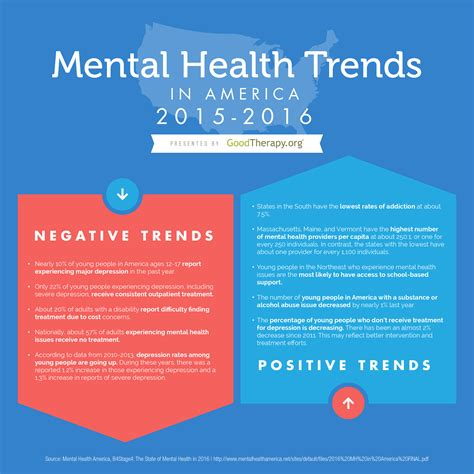 chapter issues and trends in psychiatric mental health mental health trends 2016 infographic by goodtherapy org