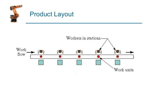 Product Layout Factory | manufacturing operations