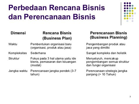 contoh format business plan sederhana business plan