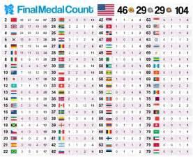 cuadro de merito piura 2016 el medallero final practiceyourself