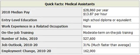 administrative assistant salaries