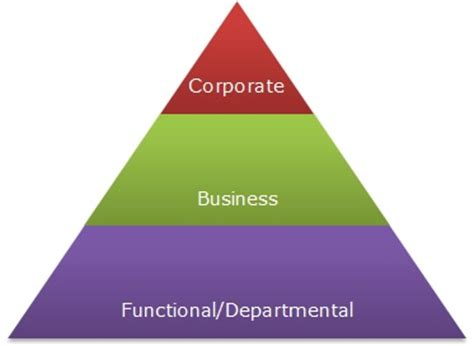 Corporate Level Strategy Mba Zhiku by Levels Of Strategic Planning Relivingmbadays