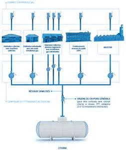 habitat collectif et individuel gaz en r 233 seau