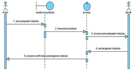 cara membuat sequence diagram login si0914463696 perancangan role online system ticketing