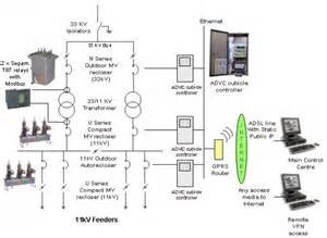 201 diagram mvmv ss v3 electrical substation diagram on shunt trip circuit breaker wiring diagram
