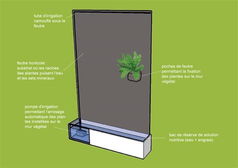 Solution Anti Bruit Appartement 4920 by Fabriquer Un Mur V 233 G 233 Tal Int 233 Rieur Sofag
