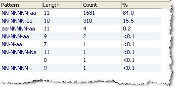 invalid name pattern oracle patterns profiler