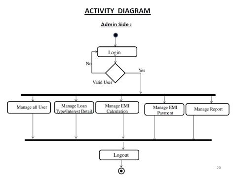 activity diagram for banking activity diagram for banking 28 images banking system