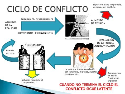 manejo de conflictos manejo de conflictos y el arte de negociar