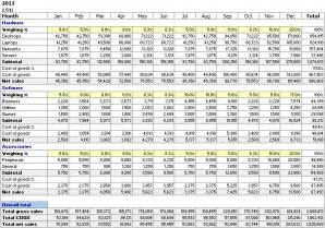 online marketing plan demo sales projection