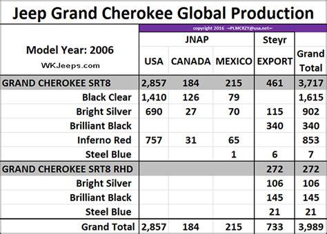 jeep srt colors jeep grand srt8 american production