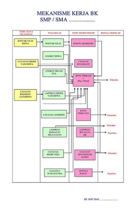 struktur organisasi pelayanan bk bimbingan dan konseling