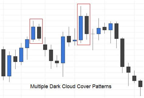 pattern day trader multiple accounts trading the dark cloud cover candlestick pattern fx day job