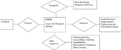conceptual model template generous conceptual model template images resume ideas
