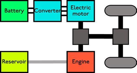 hybrid kitchen travel technology software application how do hybrid cars work