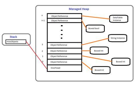 java memory diagram an extensive examination of arraylist in c pasionate talks